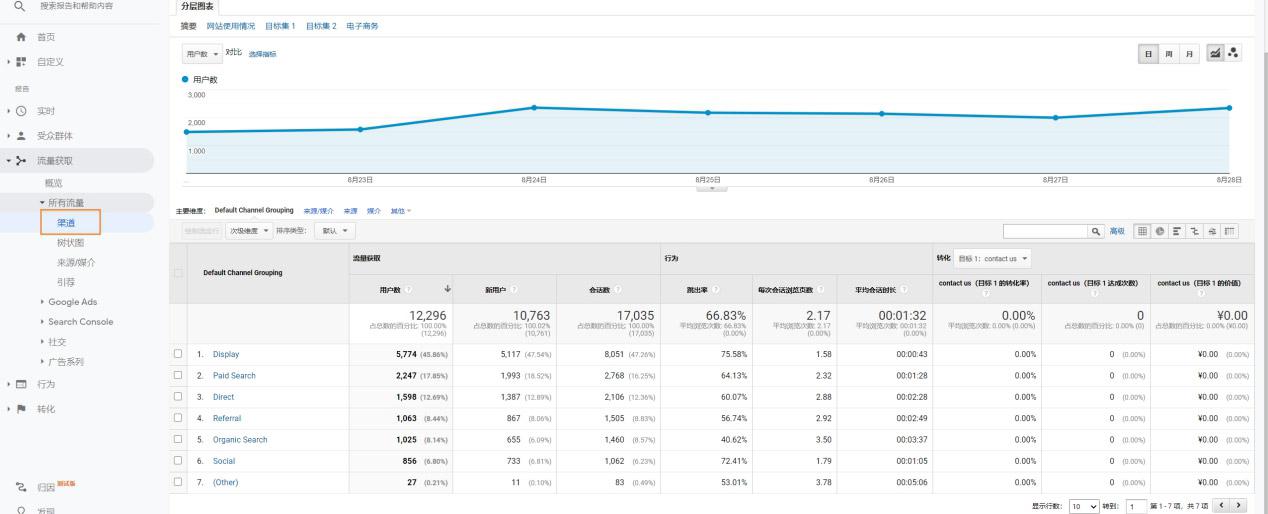 Google-Analytics中可以查看外链流量来源.jpg