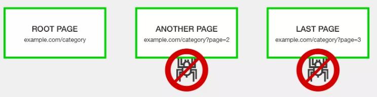 不鼓励或阻止分页爬行.jpg