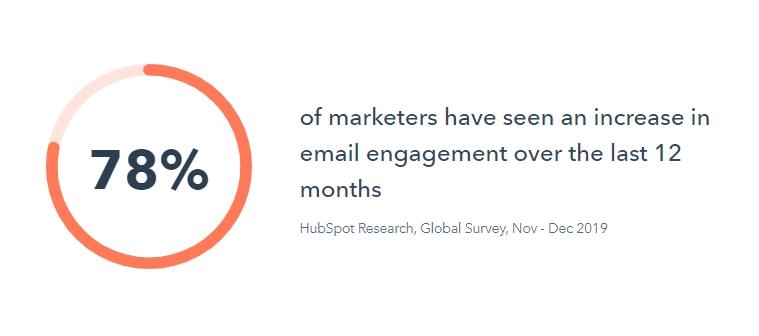 营销人员投资邮件营销.jpg