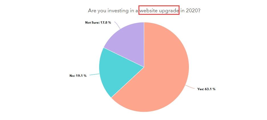 hubspot数字营销统计数据.jpg